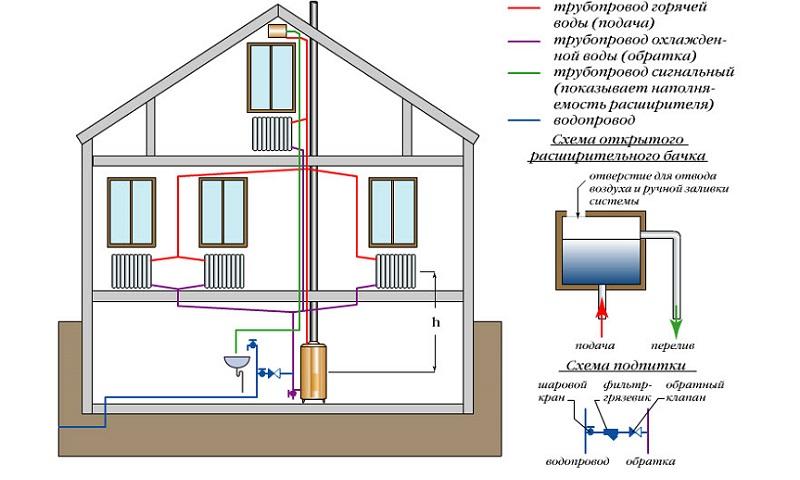 Схема водяного теплого пола в частном доме: правила и ошибки монтажа