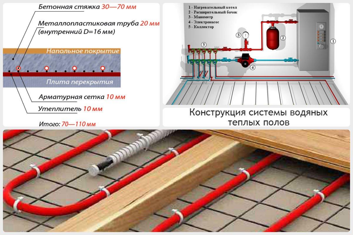 Электрические теплые полы какие лучше выбрать