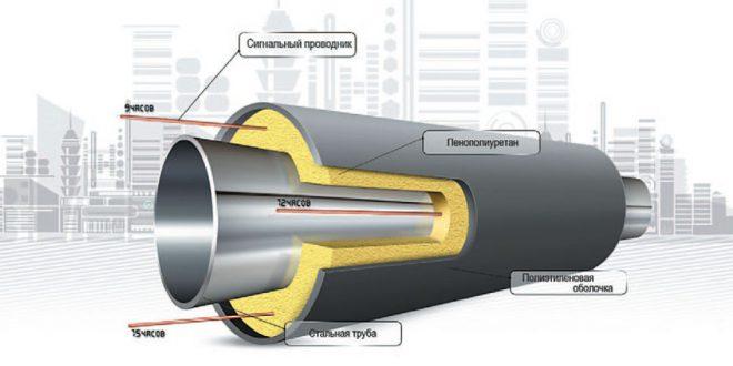 Как выбрать трубы отопления